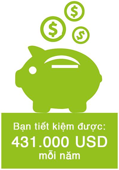 Bạn tiết kiệm được: 431.000 USD mỗi năm