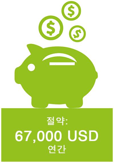 절약: 연간 67,000 USD